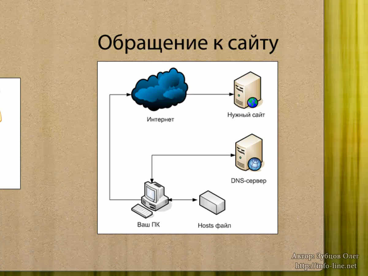 что нужно для регистрации домена в зоне ru