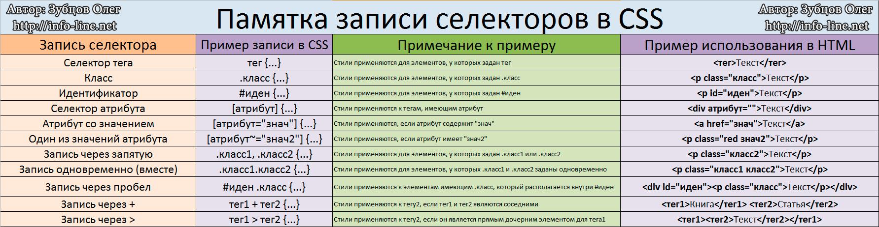 Памятка записи селекторов в CSS